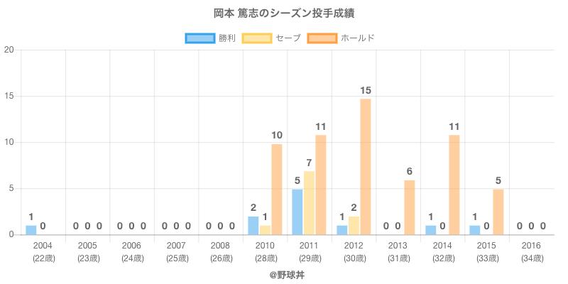#岡本 篤志のシーズン投手成績