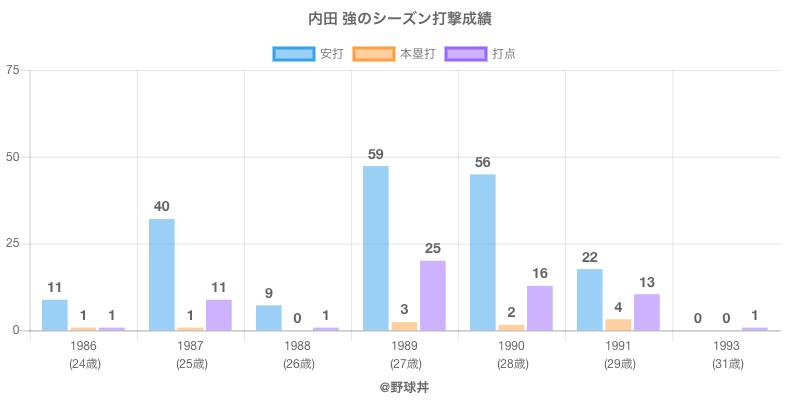 #内田 強のシーズン打撃成績