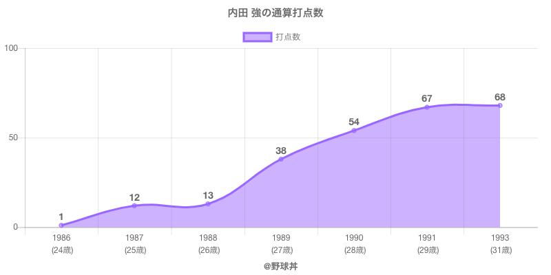 #内田 強の通算打点数