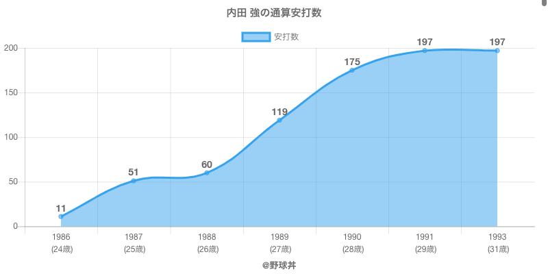 #内田 強の通算安打数