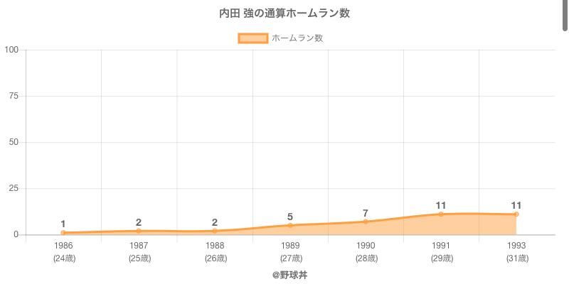 #内田 強の通算ホームラン数