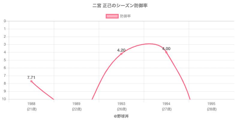 二宮 正己のシーズン防御率
