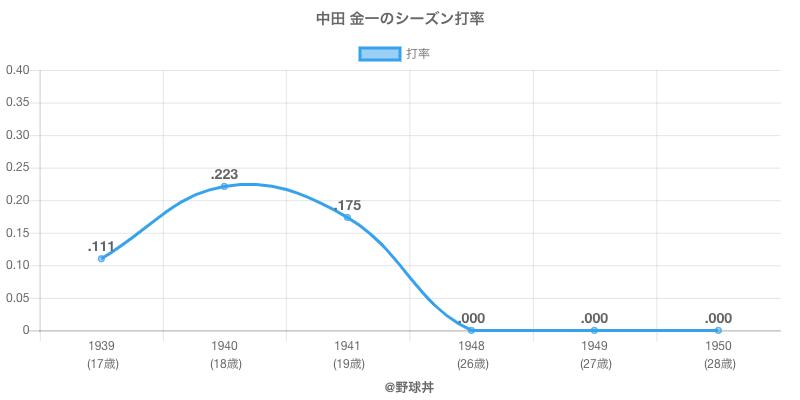 中田 金一のシーズン打率