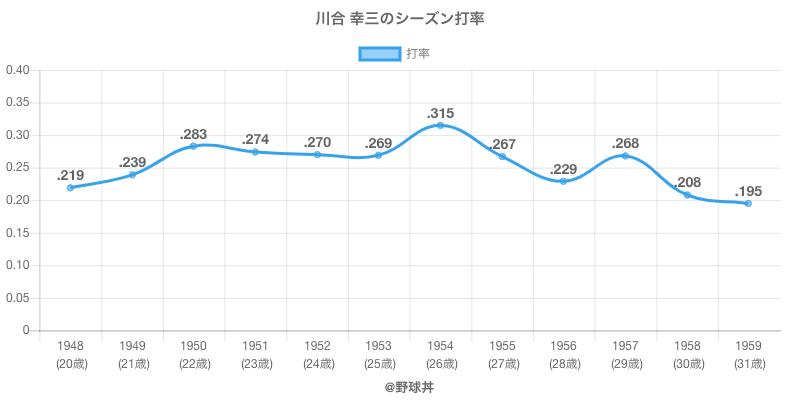 川合 幸三のシーズン打率