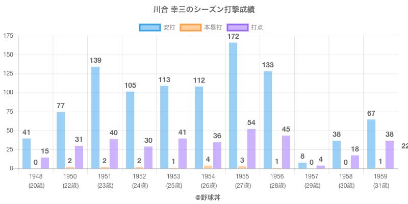 #川合 幸三のシーズン打撃成績