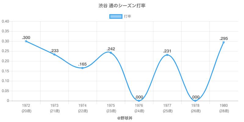 渋谷 通のシーズン打率