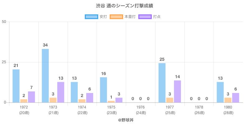 #渋谷 通のシーズン打撃成績