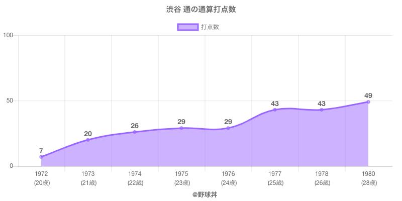 #渋谷 通の通算打点数