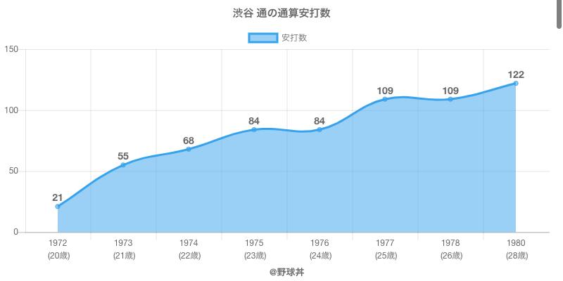 #渋谷 通の通算安打数