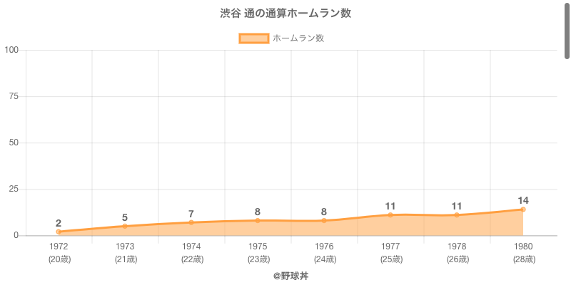 #渋谷 通の通算ホームラン数