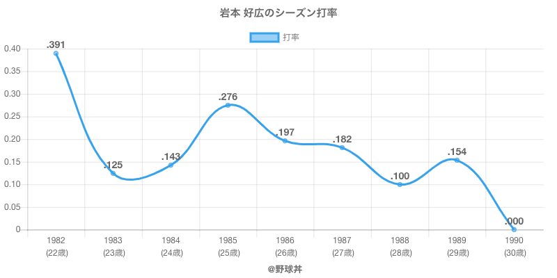 岩本 好広のシーズン打率