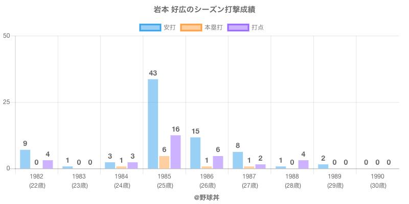 #岩本 好広のシーズン打撃成績