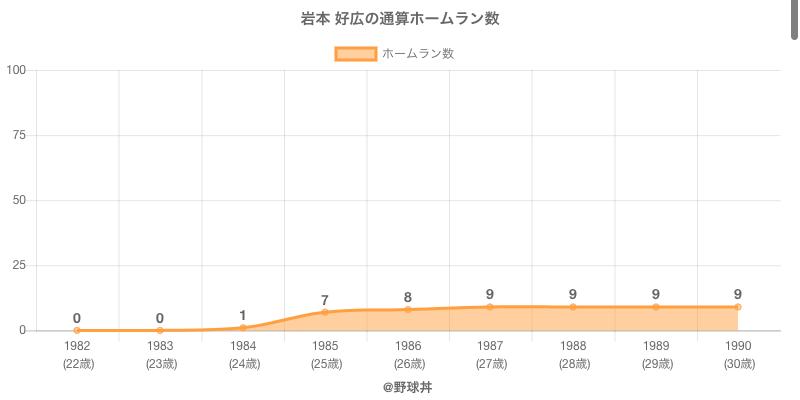 #岩本 好広の通算ホームラン数