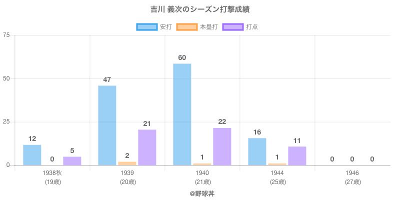 #吉川 義次のシーズン打撃成績