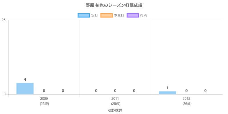 #野原 祐也のシーズン打撃成績