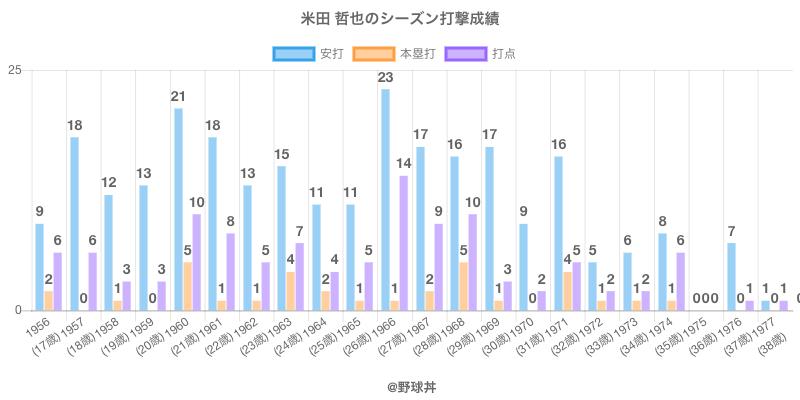 #米田 哲也のシーズン打撃成績