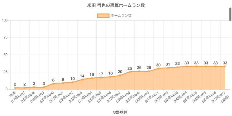 #米田 哲也の通算ホームラン数
