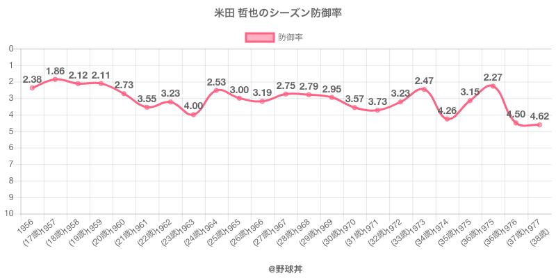 米田 哲也のシーズン防御率