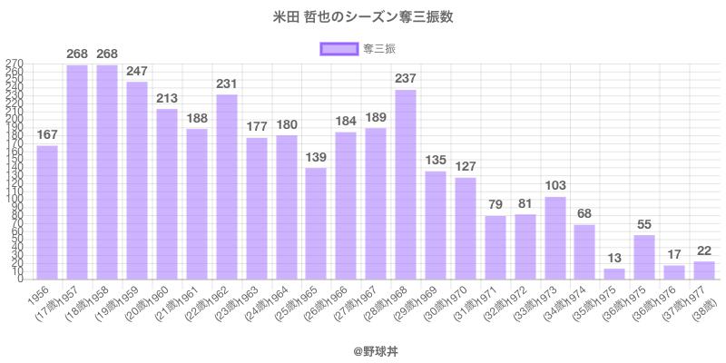 #米田 哲也のシーズン奪三振数