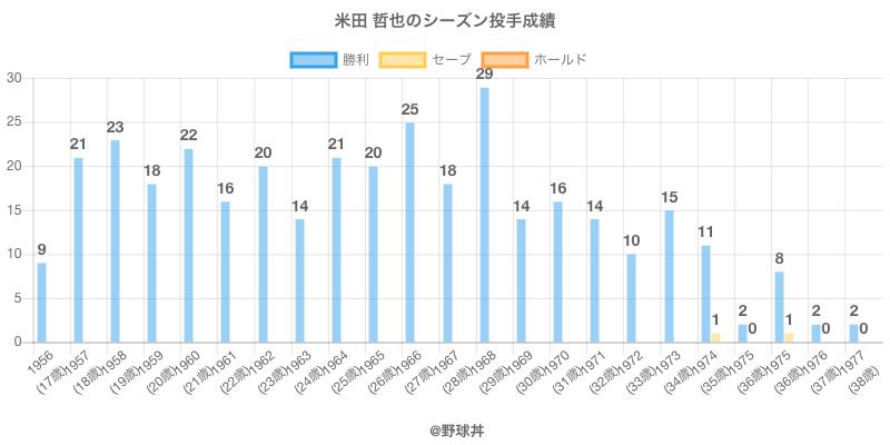 #米田 哲也のシーズン投手成績