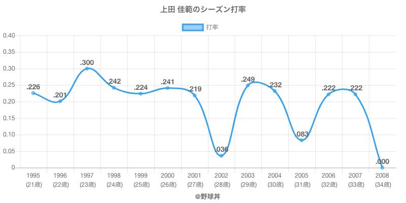 上田 佳範のシーズン打率