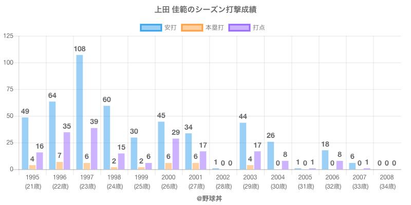 #上田 佳範のシーズン打撃成績