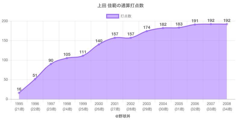 #上田 佳範の通算打点数