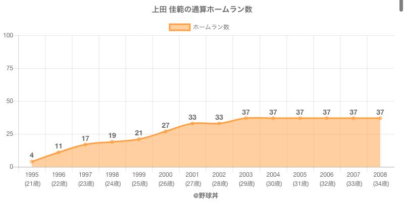 #上田 佳範の通算ホームラン数