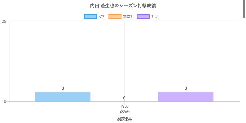 #内田 蒼生也のシーズン打撃成績