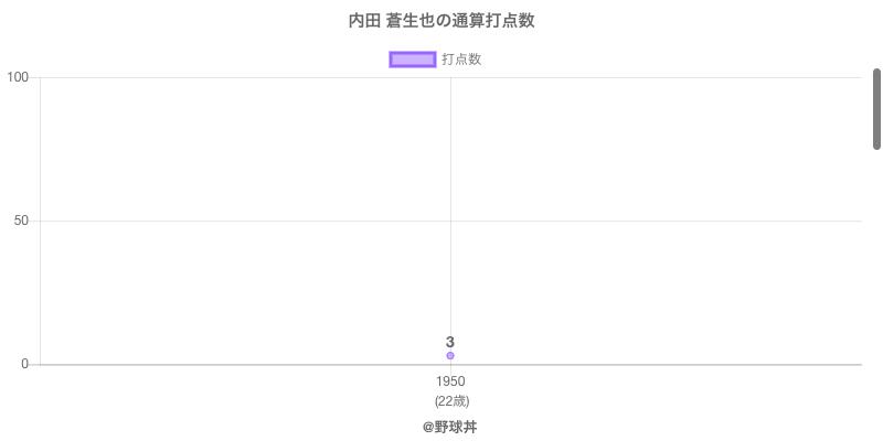 #内田 蒼生也の通算打点数