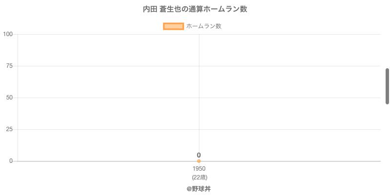 #内田 蒼生也の通算ホームラン数
