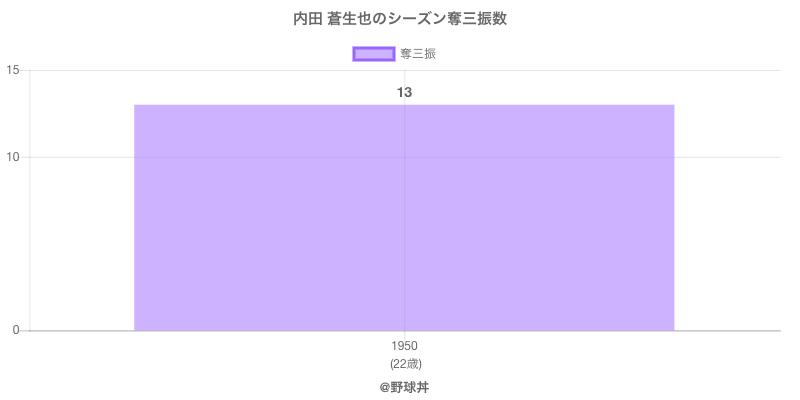 #内田 蒼生也のシーズン奪三振数