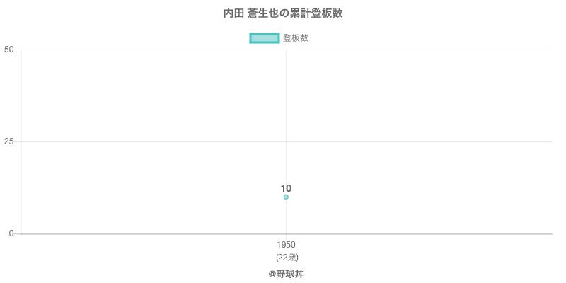 #内田 蒼生也の累計登板数