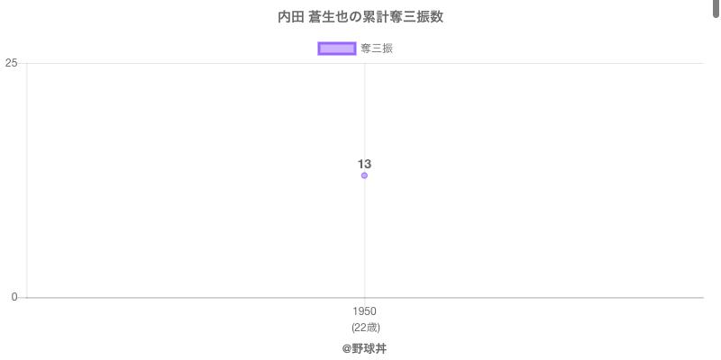 #内田 蒼生也の累計奪三振数