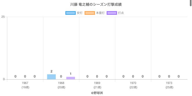 #川藤 竜之輔のシーズン打撃成績