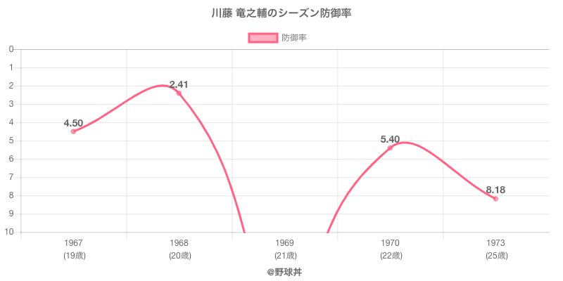 川藤 竜之輔のシーズン防御率