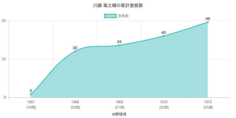 #川藤 竜之輔の累計登板数