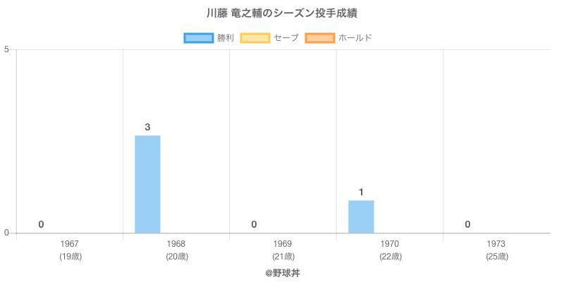 #川藤 竜之輔のシーズン投手成績