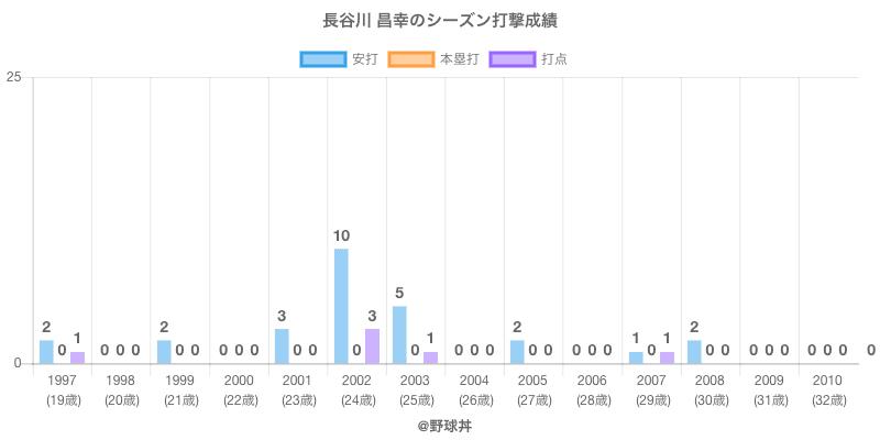 #長谷川 昌幸のシーズン打撃成績