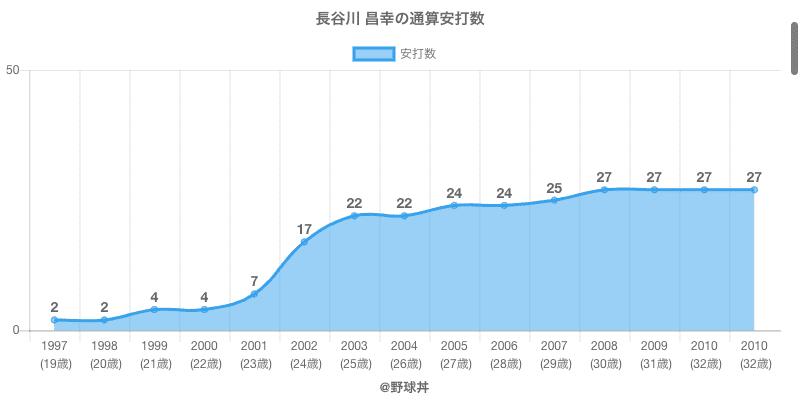 #長谷川 昌幸の通算安打数