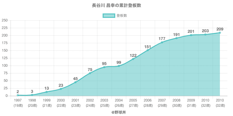 #長谷川 昌幸の累計登板数