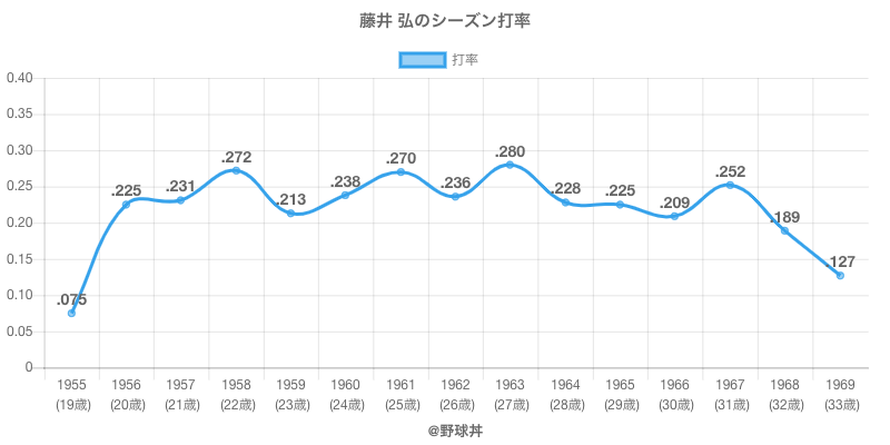 藤井 弘のシーズン打率