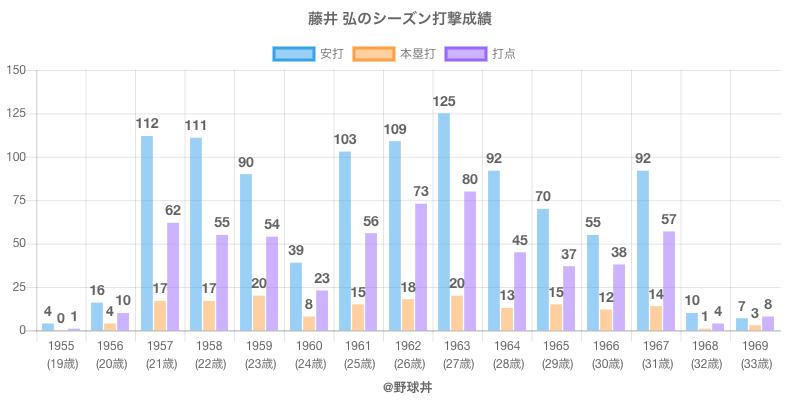 #藤井 弘のシーズン打撃成績