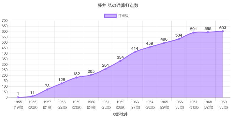 #藤井 弘の通算打点数