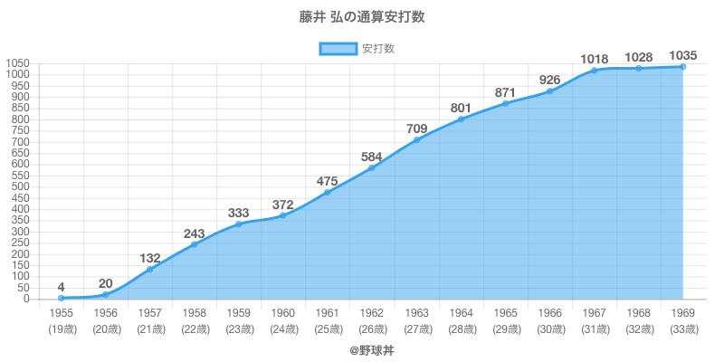 #藤井 弘の通算安打数