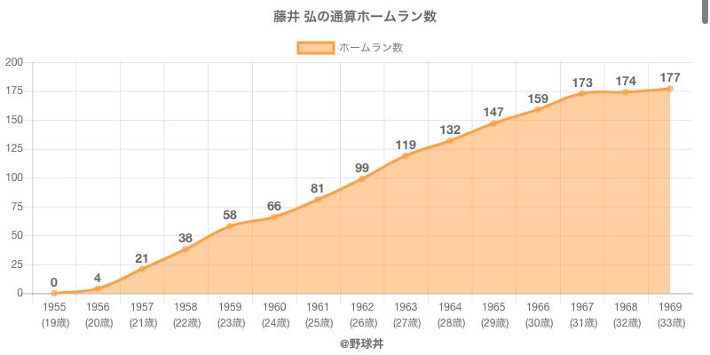 #藤井 弘の通算ホームラン数