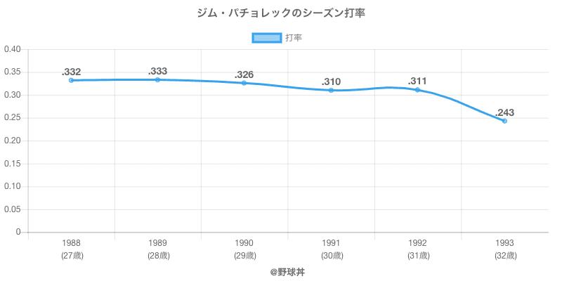 ジム・パチョレックのシーズン打率