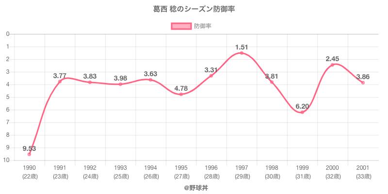 葛西 稔のシーズン防御率