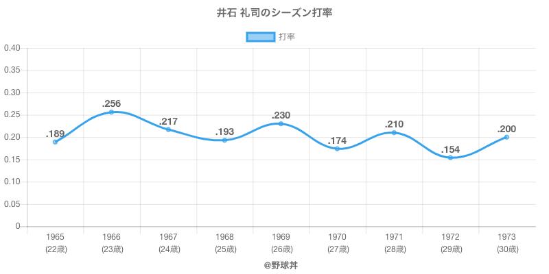 井石 礼司のシーズン打率