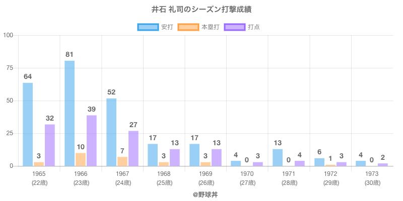 #井石 礼司のシーズン打撃成績